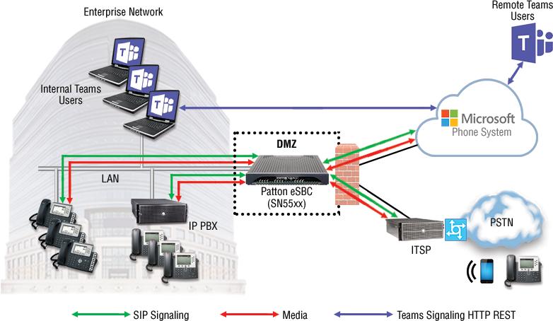 patton direct routing microsoft teams